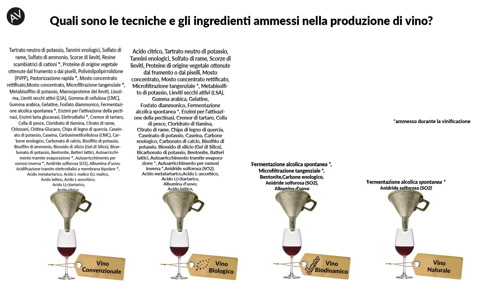 Biologico Biodinamico, Naturale Enoteca AssoVino
