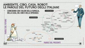 Fotografia-degli-italiani-RapportoCoop2017-percezione-delle-parole